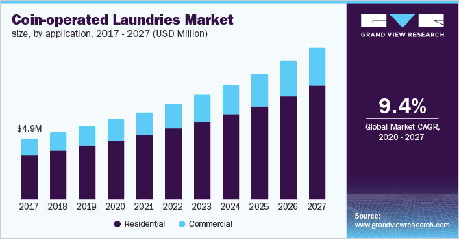 The U.S. coin-operated laundries market size, by application, 2016 - 2027 (USD Million)