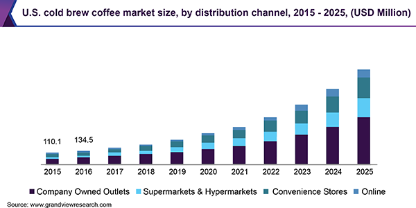 U.S. cold brew coffee market size, by distribution channel, 2015 - 2025 (USD Million)