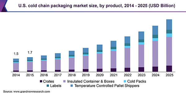 U.S. cold chain packaging market