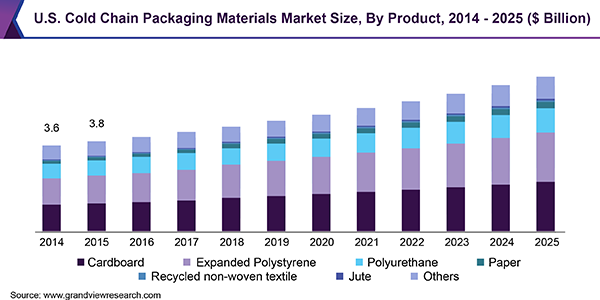 U.S. Cold Chain Packaging Materials Market Size, By Product, 2014 - 2025 (USD Billion)