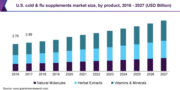 U.S. cold & flu supplements market size, by product, 2016 - 2027 (USD Billion)