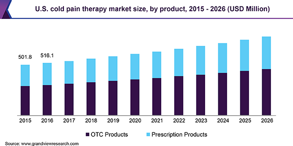 U.S. cold pain therapy market size, by product, 2015 - 2026 (USD Million)