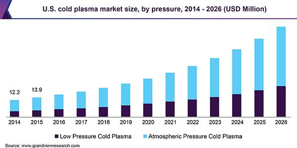 U.S. cold plasma market size, by pressure, 2014 - 2026 (USD Million)