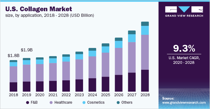 Collagen Market Size, Trends & Analysis | Industry Report