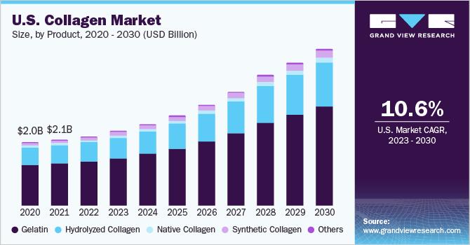 U.S. collagen market revenue, by source, 2014 - 2025 (USD Million)