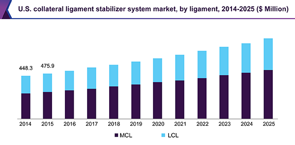 U.S. collateral ligament stabilizer system market