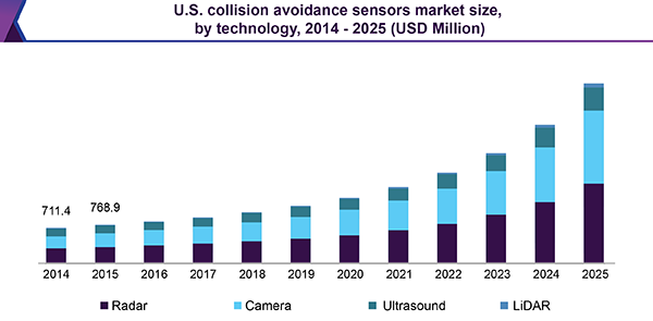 Collision Avoidance Sensors Market Analysis Report By Application (Parking Assistance, Forward Collision Warning System), By Technology (Radar, Camera, Ultrasound), And Segment Forecasts, 2018 - 2025