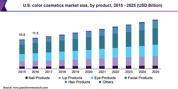 U.S. color cosmetics Market