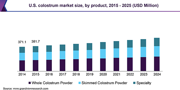 U.S. colostrum Market