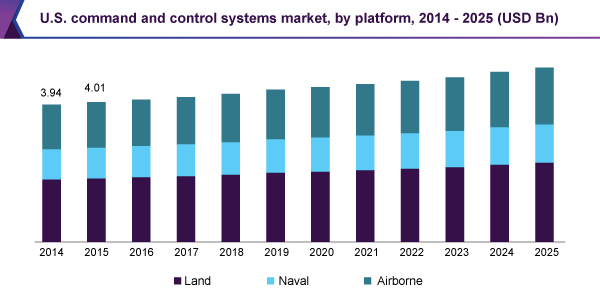 U.S. command and control systems market, by platform, 2014 - 2025 (USD Billion)
