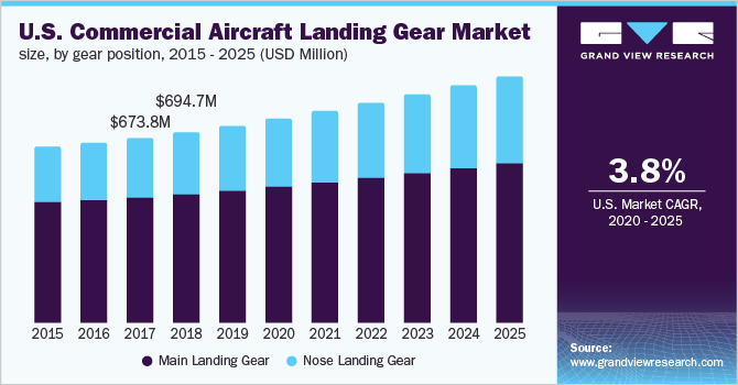 U.S. commercial aircraft landing gear market, by gear position, 2014 - 2025 (USD Mn)