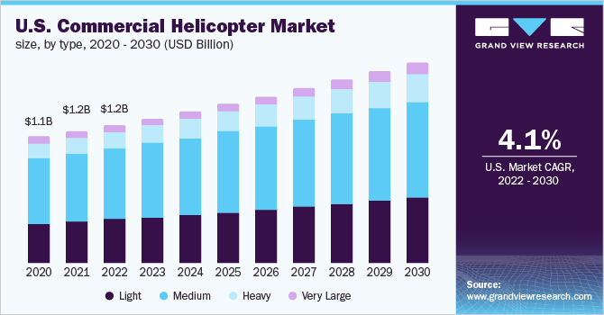 U.S. commercial helicopter market size, by type, 2015 - 2025 (USD Million)