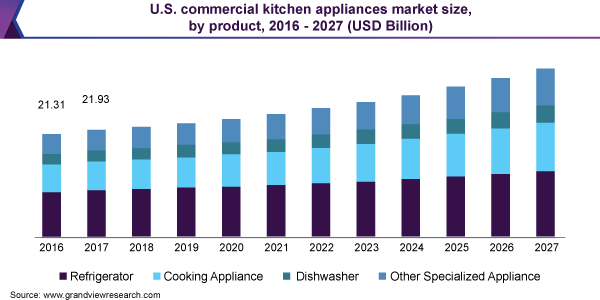U.S. commercial kitchen appliances market size, by product, 2016 - 2027 (USD Billion)
