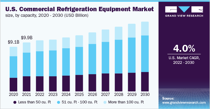 U.S. Commercial Refrigeration Equipment market