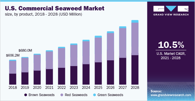 U.S. commercial seaweed market size, by product, 2014 - 2024 (USD Million)