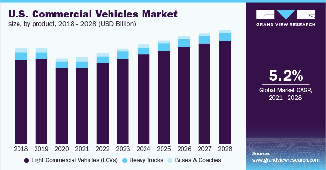 U.S. commercial vehicles market