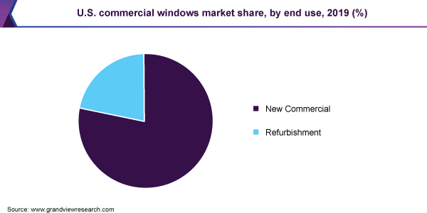 U.S. commercial windows market share, by end use, 2019 (%)