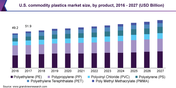 U.S. commodity plastics market size