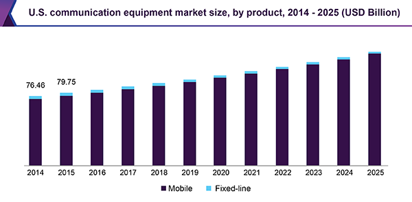 U.S. communication equipment market size, by product, 2014 - 2025 (USD Billion)