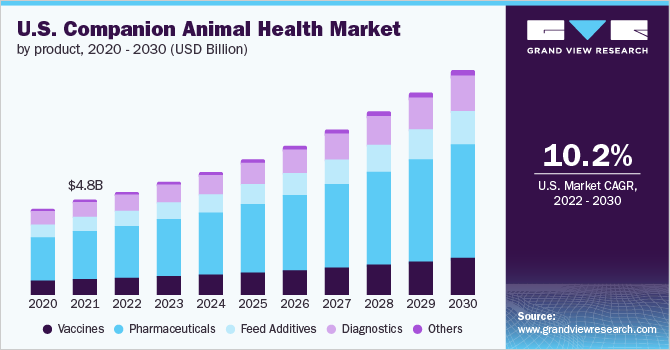 U.S. companion animal health market size, by product, 2014 - 2026 (USD Billion)