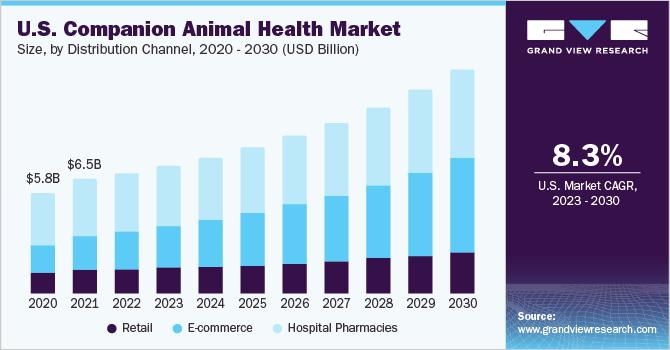 U.S. companion animal health market size, by product, 2014 - 2026 (USD Billion)