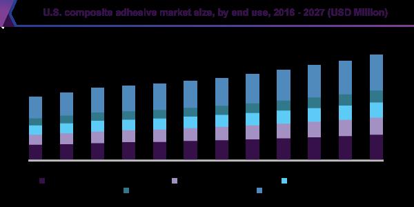 U.S. composite adhesive market size