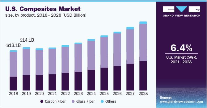 U.S. composites market size, by product, 2016 - 2027 (USD Billion)