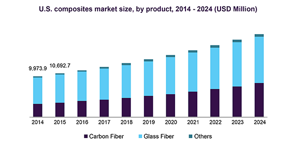 Composites Market Size & Share | Industry Analysis Report