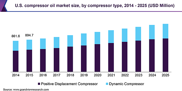 U.S. compressor oil market size, by compressor type, 2014 - 2025 (USD Million)