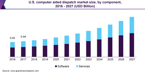 U.S. computer aided dispatch market size