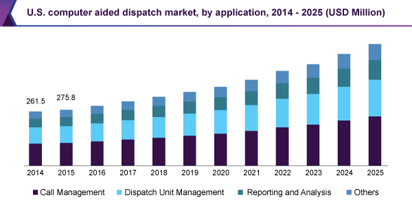 U.S. computer aided dispatch market, by application, 2014 - 2025 (USD Million)