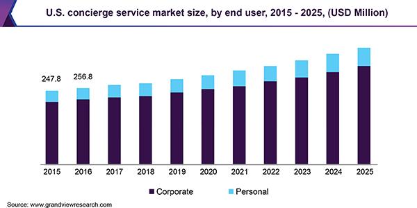 U.S. concierge service market size, by end user, 2015 - 2025 (USD Million)
