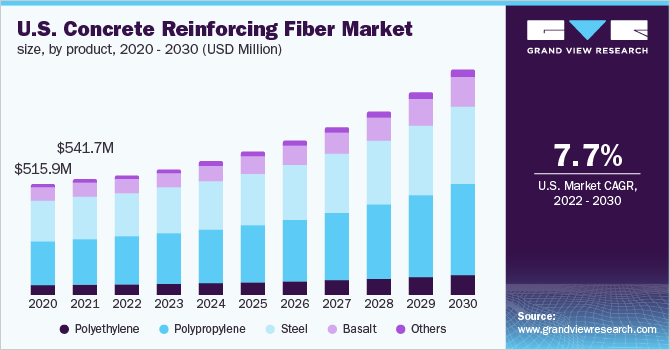 U.S. concrete reinforcing fiber market size, by product, 2014 - 2025 (USD Million)