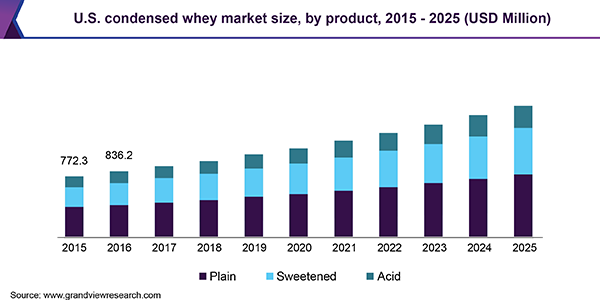 U.S. condensed whey market size, by product, 2015 - 2025 (USD Million)