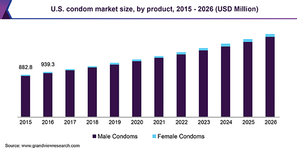U.S. condom market size, by product, 2015 - 2026 (USD Million)