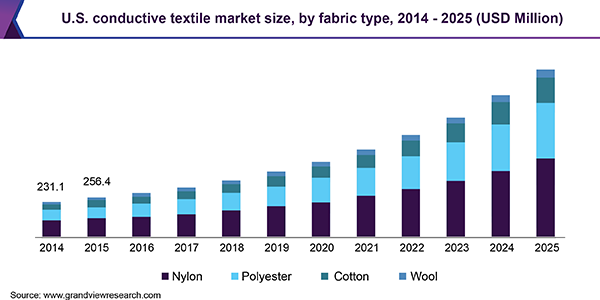 Global Conductive Textiles Market To Register 16 5% CAGR