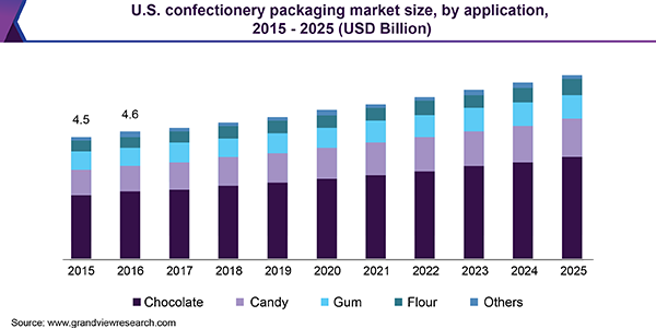 U.S. confectionery packaging market