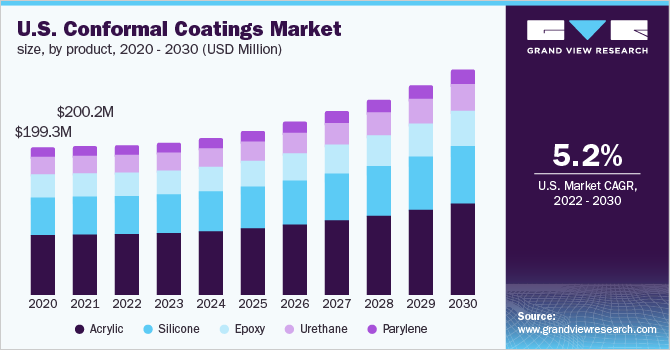 U.S. Conformal Coatings market revenue by application, 2013 - 2024 (USD Million)