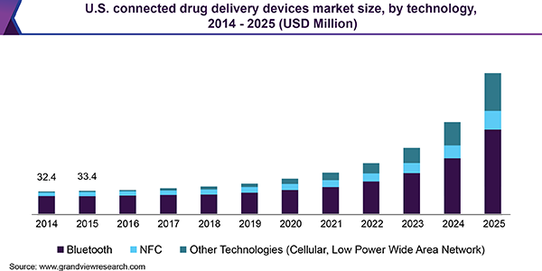 U.S. connected drug delivery devices market size, by technology, 2014 - 2025 (USD Million)