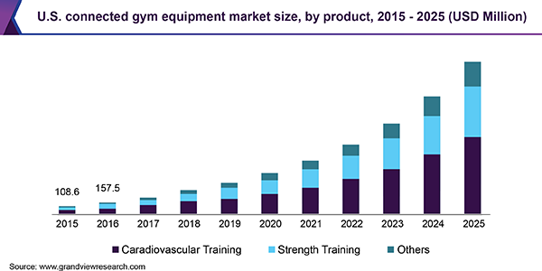 U.S. connected gym equipment market size, by product, 2015 - 2025 (USD Million)