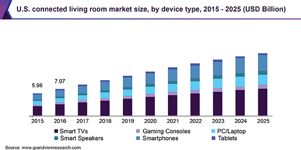 U.S. connected living room market size, by device type, 2015 - 2025 (USD Billion)