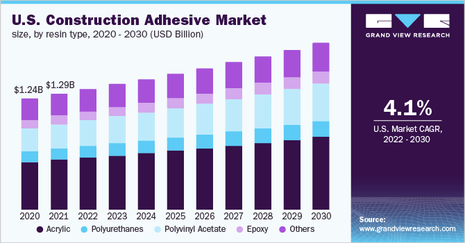 U.S. Construction Adhesive Market Size, By Resin Type, 2014 - 2025 (USD Billion)