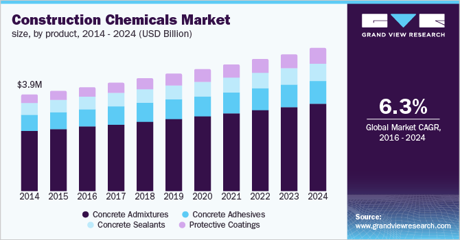 U.S. construction chemicals market demand by product, 2013 - 2024 (USD Billion)