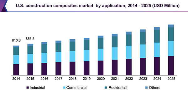 U.S. construction composites market by application, 2014 - 2025 (USD Million)