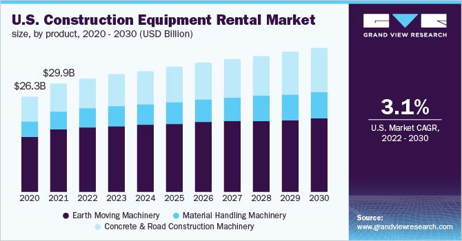 U.S. construction equipment rental Market