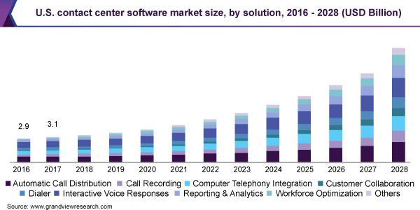 U.S. contact center software market size, by solution, 2016 - 2028 (USD Billion)
