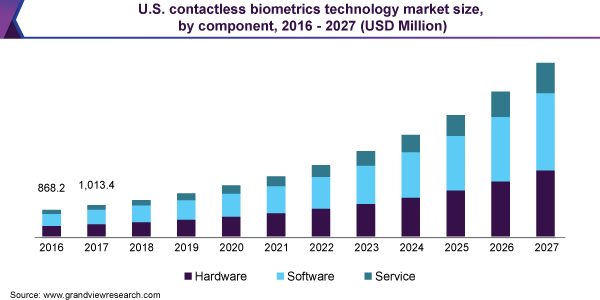 U.S. contactless biometrics technology market size