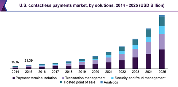 U.S. contactless payments market, by solutions, 2014 - 2025 (USD Billion)