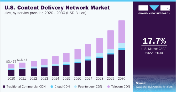 U.S. content delivery network Market Size