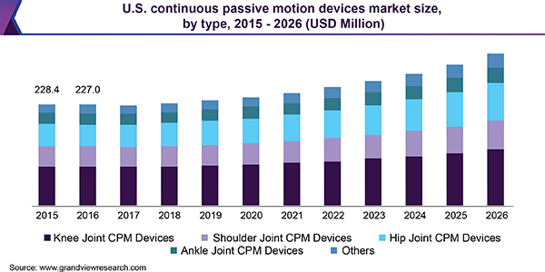 U.S. Continuous Passive Motion Devices Market Size, By Type, 2015 - 2026 (USD Million)